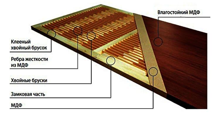 Для изготовления щитовых полотен используются влагостойкие материалы