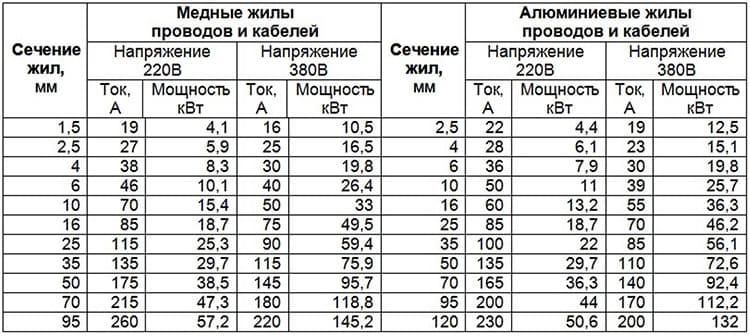 Таблица выбора сечения по мощности и токовой нагрузке