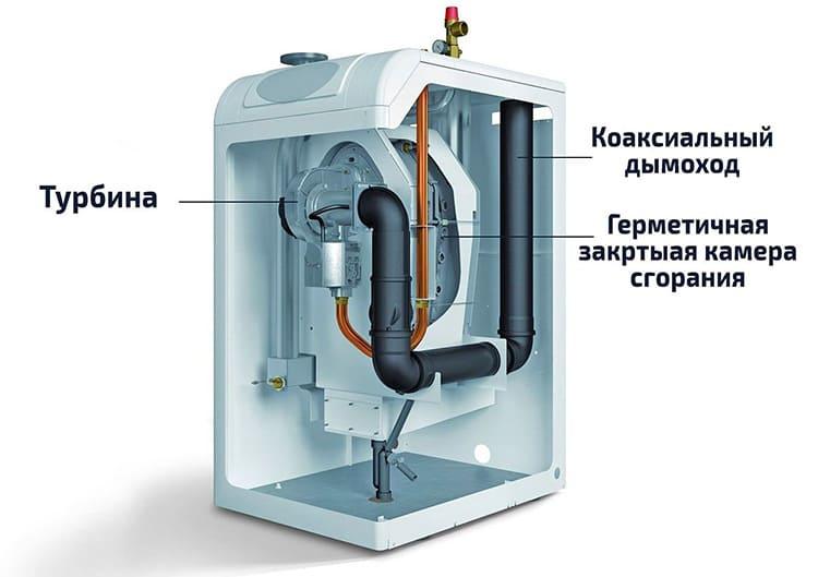 Закрытая камера сгорания более безопасна при эксплуатации