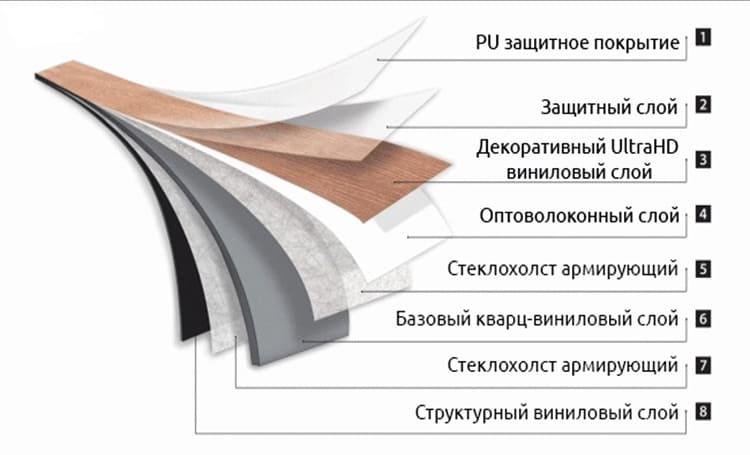 Структура ламината может отличаться