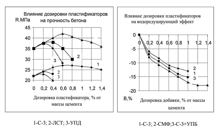 ФОТО: www.wizard-beton.ru Дозировка влияет на прочность