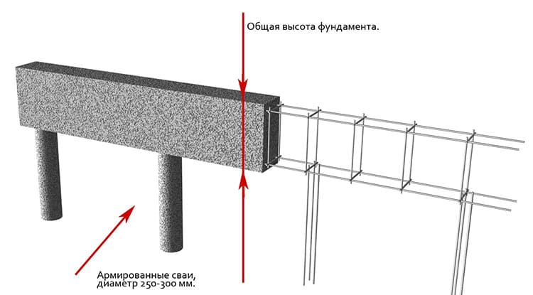 ФОТО: montag-rb.ru Свайно-ростверковый фундамент состоит из опор и ростверка.