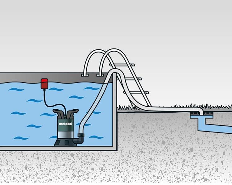 Погружной насос целиком находится в грязной воде