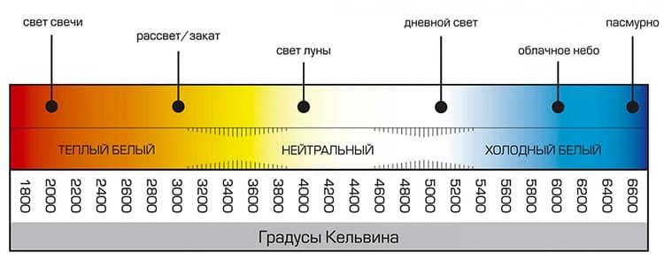 Цветовая температура определяет цвет светового потока ФОТО: static.onlinetrade.ru