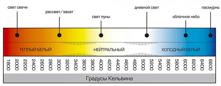 Световая температура влияет на свет ФОТО: static.onlinetrade.ru