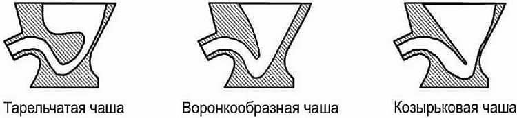Три типа чаш унитазов – козырьковая, тарельчатая и воронкообразнаяФОТО: stroy-podskazka.ru