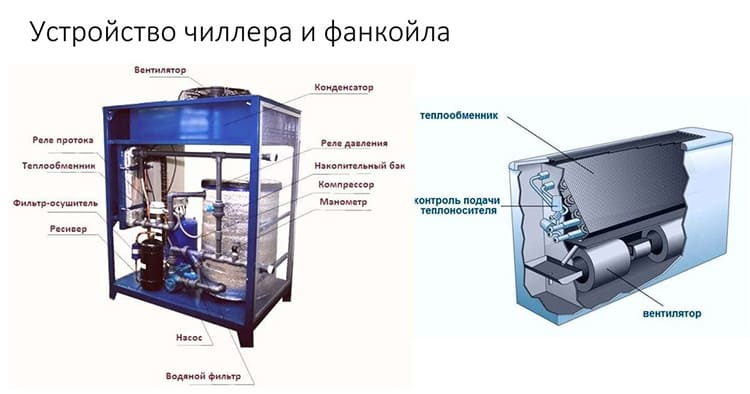 Устройство чиллера и фанкойла ФОТО: ppt-online.org