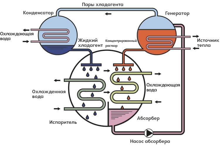 Принцип работы абсорбционного чиллера ФОТО: est-rus.ru
