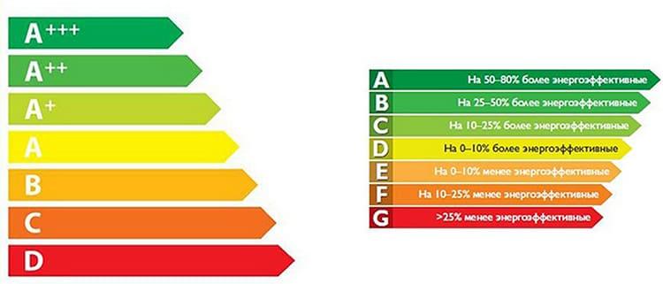 Класс энергоэффективности определяет уровень расходов электроэнергииФОТО: sevastopol.su