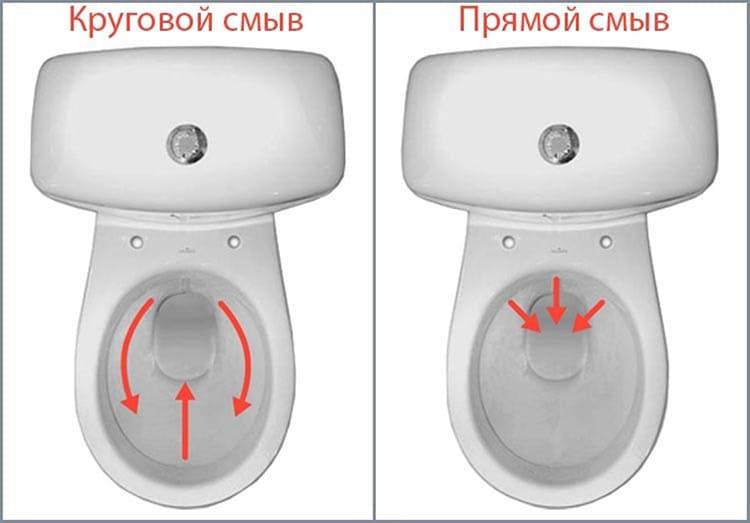 Вот в чём разница между прямым и круговым смывомФОТО: строим-с-нами.рф