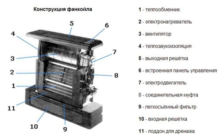Устройство фанкойла ФОТО: dearhouse.ru
