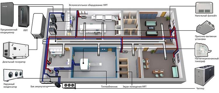 Система кондиционирования с фанкойлами — идеальное решение для медицинских учреждений ФОТО: m-info.ua
