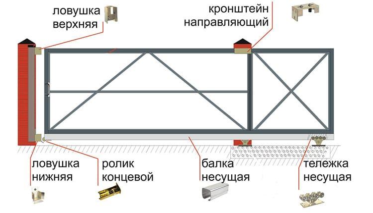 Все основные комплектующие стоит приобрести заранееФОТО: vorotas.com.ua