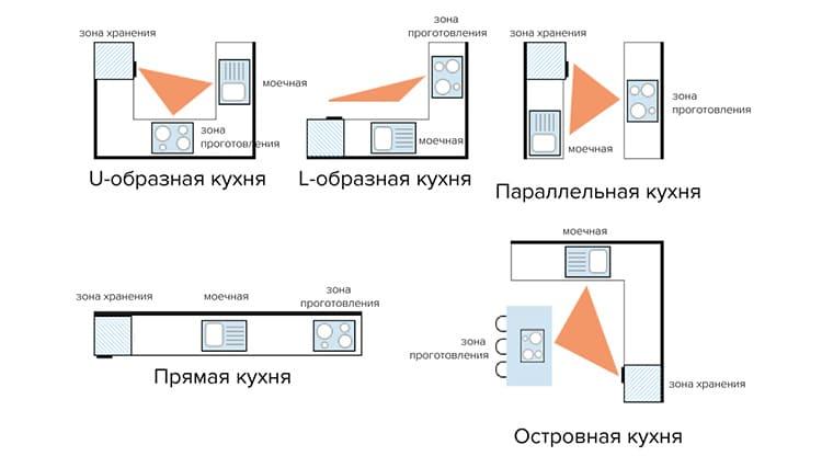 Построение рабочего треугольника в зависимости от планировки гарнитураФОТО: build.4-u.info