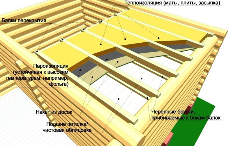 Схема выкладки фольгированного слоя
