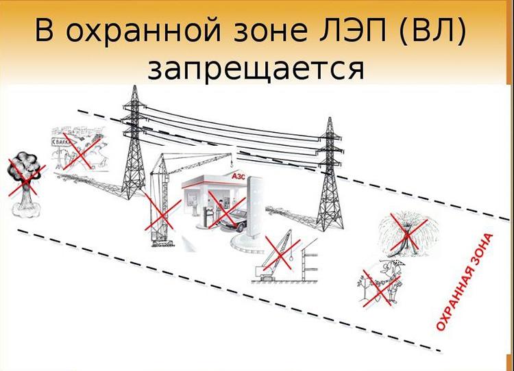 Любые действия в зоне ЛЭП допускаются только после письменного разрешения от организации, осуществляющей эксплуатацию этих сетейФОТО: amperof.ru