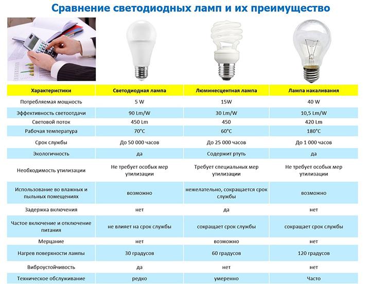 Сравнительная таблица различных типов лампФОТО: energozberejennia.in.ua
