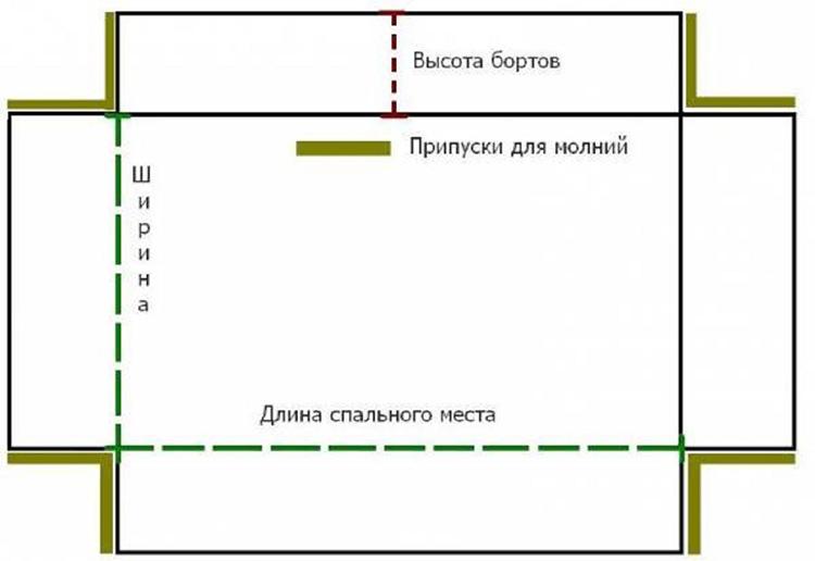 Основа выкройки для лежанки с бортиками на молнияхФОТО: kotsobaka.com