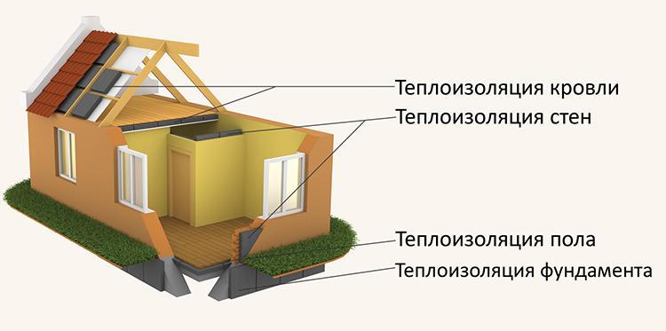 Теплоизоляция – важнейший этап строительства энергоэффективного домаФОТО: kak-uteplit.ru