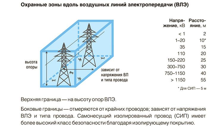 Зона условно делится на воздушные границы относительно крайних проводов, подземные и подводные, если кабели пролегают по дну водоёмовФОТО: fonar.tv