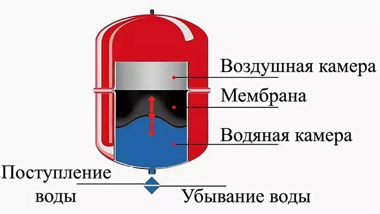 В этом варианте бак герметичен, а его конструкция включает внутреннюю мембрану, которая регулирует давление. При аварийном повышении давления бачок стравливает лишний воздухФОТО: glavsantex.ru