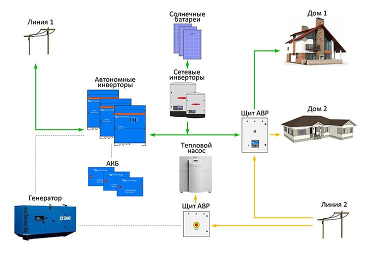 Примерная схема коммутации солнечных батарейФОТО: nse.com.ua