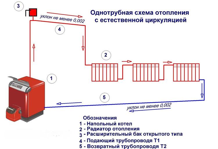 Горячая вода поднимается от котла вверх и под влиянием гравитации устремляется к радиаторами, расположенным внизу магистралиФОТО: greypey.ru