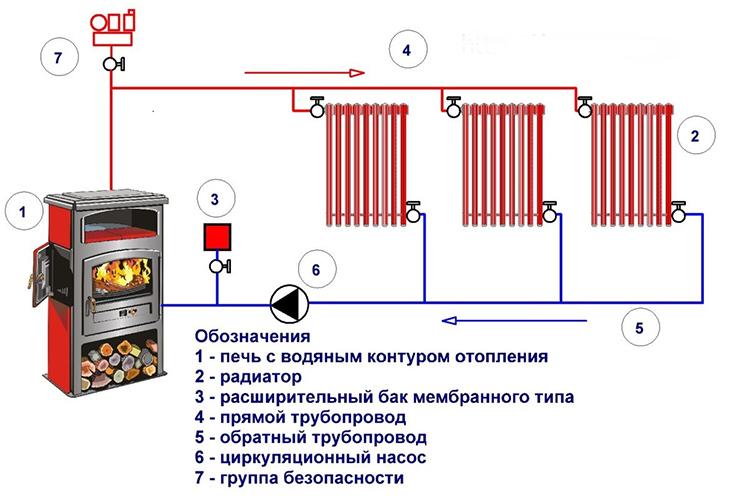 Принудительная система даёт возможность использовать тонкие аккуратные трубы и произвольное количество радиаторов со сложной схемой разводкиФОТО: greypey.ru