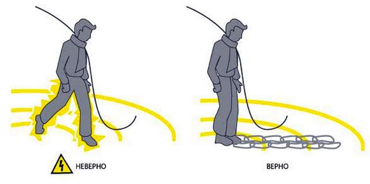 Если оголённый провод оказался на расстоянии ближе 8 м, следует немедленно покинуть опасную зону гусиным шагом, не отрывая ноги друг от друга, не делая длинных шаговФОТО: stroyday.ru