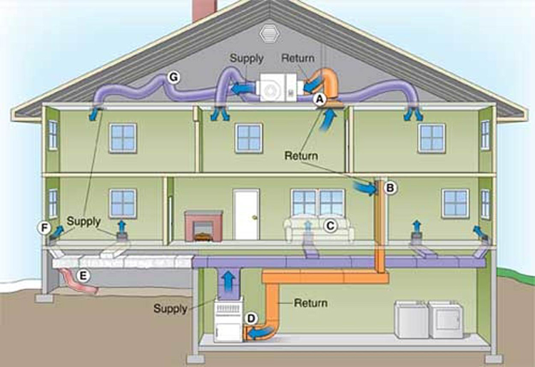 Воздух при рециркулярном воздушном отоплении используется многократноФОТО: conditionedairsolutions.com