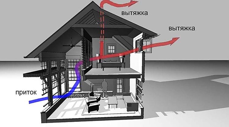 Приточно-вытяжная обладает максимальной эффективностьюФОТО: strojvodproekt.ru