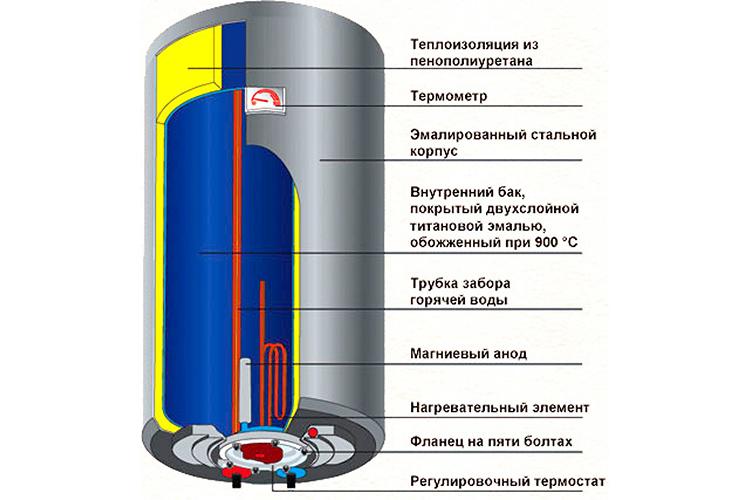 Основные элементыФОТО: termoformat.md