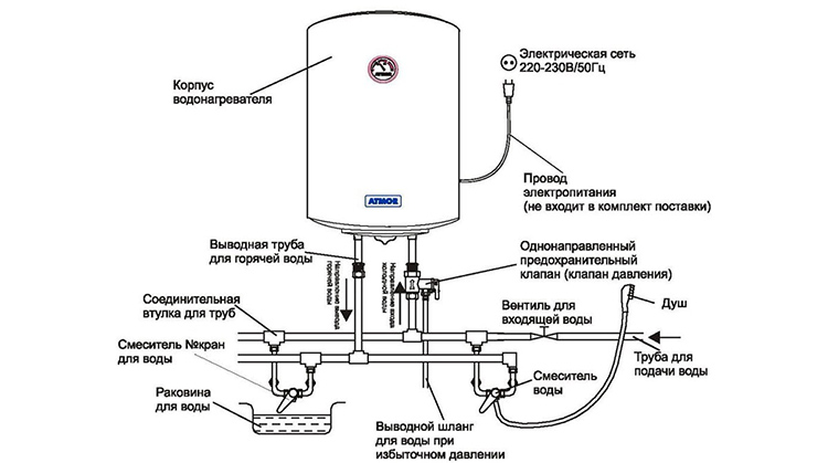 Встраиваемые накопительные электрические водонагреватели более востребованыФОТО: probower.ru
