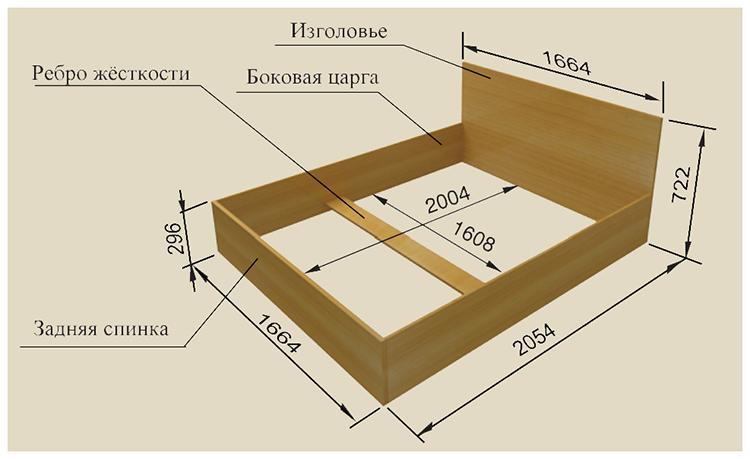 Размеры двуспальной кровати своими руками их дереваФОТО: mvkursk.ru