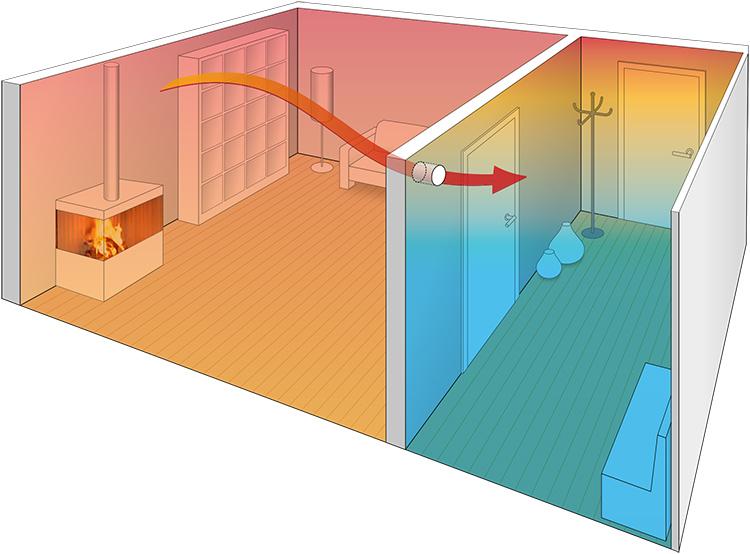 При естественной циркуляции используются законы физикиФОТО: vozduhvdome.su