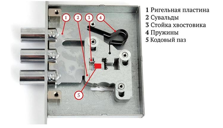 Устройство сувальдного замка немного проще, чем цилиндровогоФОТО: tvhvideo.net