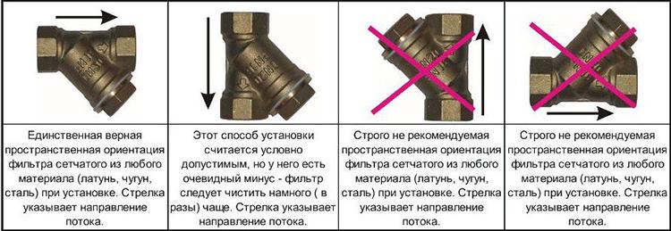Нарушение пространственного расположения приведёт к потере эффективности фильтра или даже к невосстановимым поломкамФОТО: strojdvor.ru