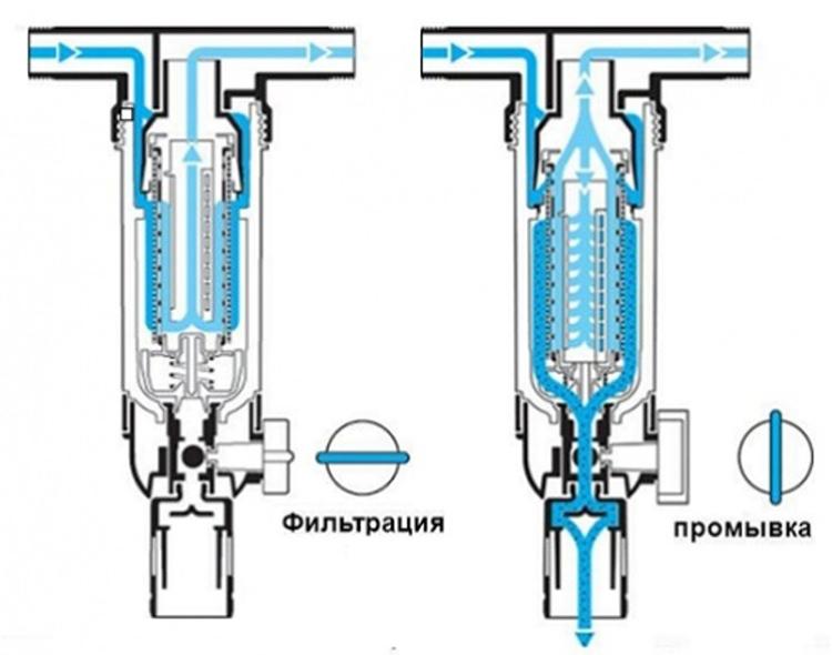 Специальный кран открывается в момент бездействия системы, а поток воды смывает все крупные и мелкие примеси с поверхностиФОТО: teplonet.ru