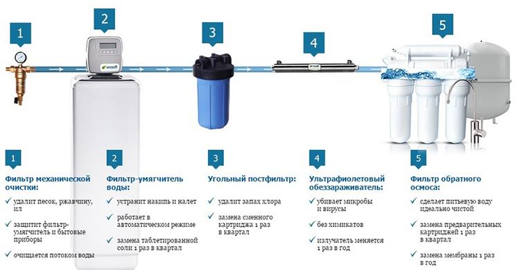 Если вы хотите добиться максимального результата, придётся сделать систему из нескольких взаимосвязанных фильтров разной степени очисткиФОТО: vodatyt.ru