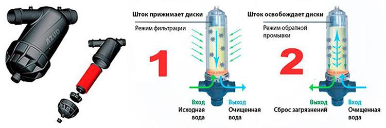 Наибольшее распространение дисковые фильтры получили в промышленности и на частных предприятияхФОТО: filtryaqua.ru