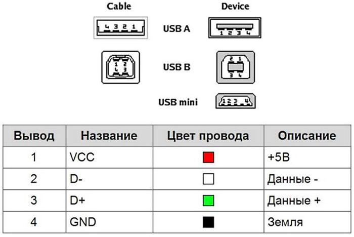 Цвета проводов в USB 2.0