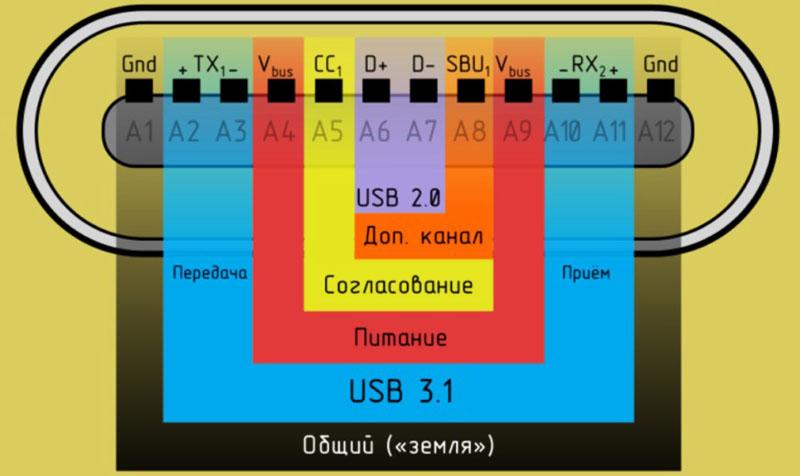 Распиновка USB 3.1 тип «C»