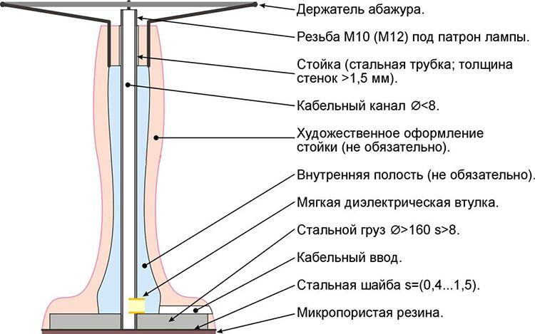 Принципиальная конструкция торшера