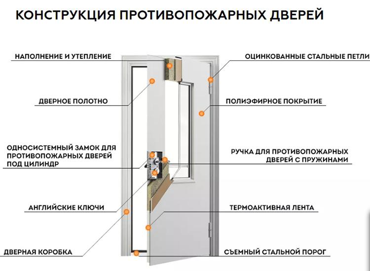 Не вдаваясь в технические подробности, нужно отметить, что в этом ГОСТе дверь описывается как конструкция с подвижными элементами и запирающими механизмами, а её основной задачей называется препятствие распространению горения и проникновению продуктов горения в помещения