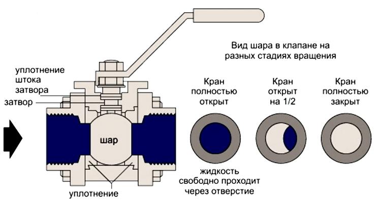 Принцип действия запорной арматуры шарового типа