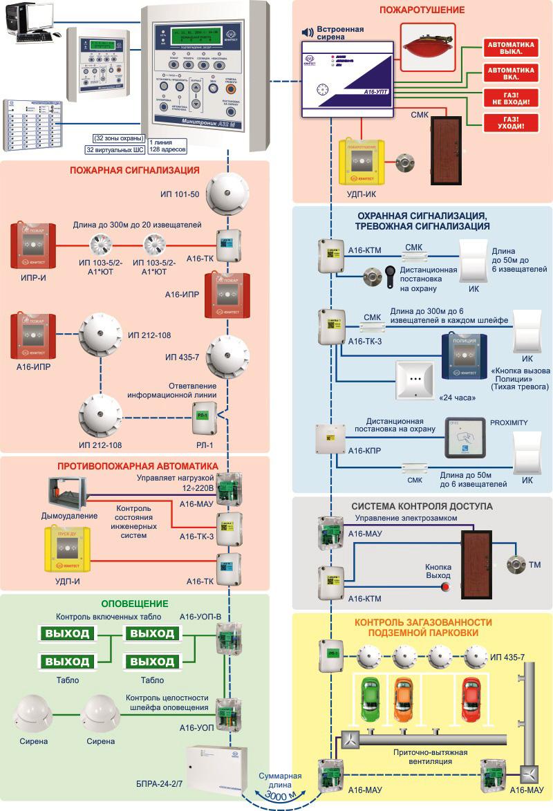 Принципиальная структурная схема охранно-пожарной сигнализации с максимальной комплектацией для жилищного комплекса с подземной парковкой
