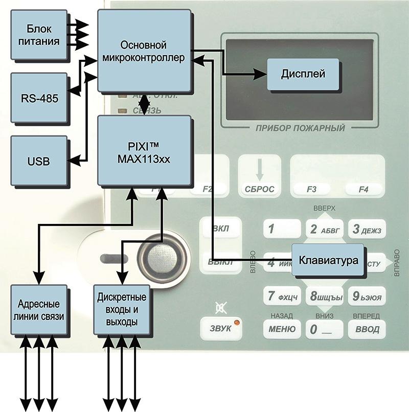 Принципиальная схема приёмно-контрольного прибора пожарной сигнализации