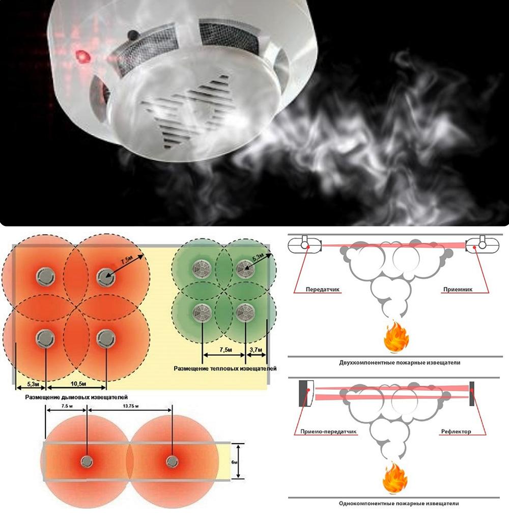 Схема перекрытия зон контроля точечных и линейных дымовых пожарных извещателей