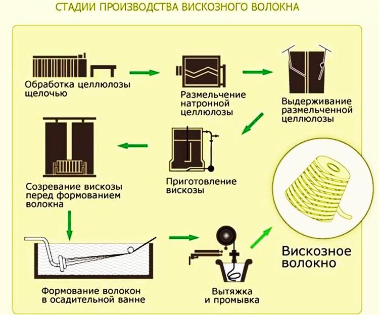 Основная технология получения вискозного волокна
