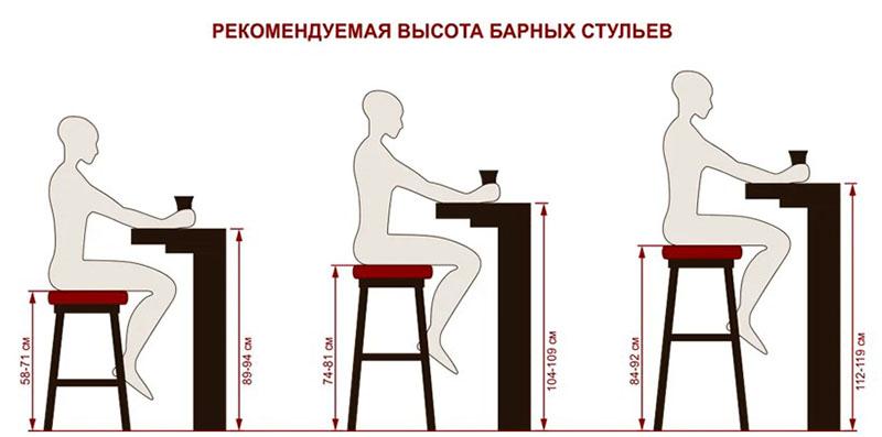 Размеры барной стойки в соответствии с ростом человека